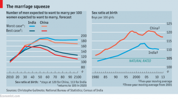 Number of men expected to want to marry per 100 women expected to want to marry, forecast.