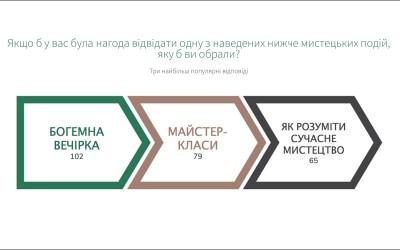 """""""Ви і мистецтво. Наскільки зрозумілим та потрібним є для українців сучасне мистецтво"""" – результати дослідження."""