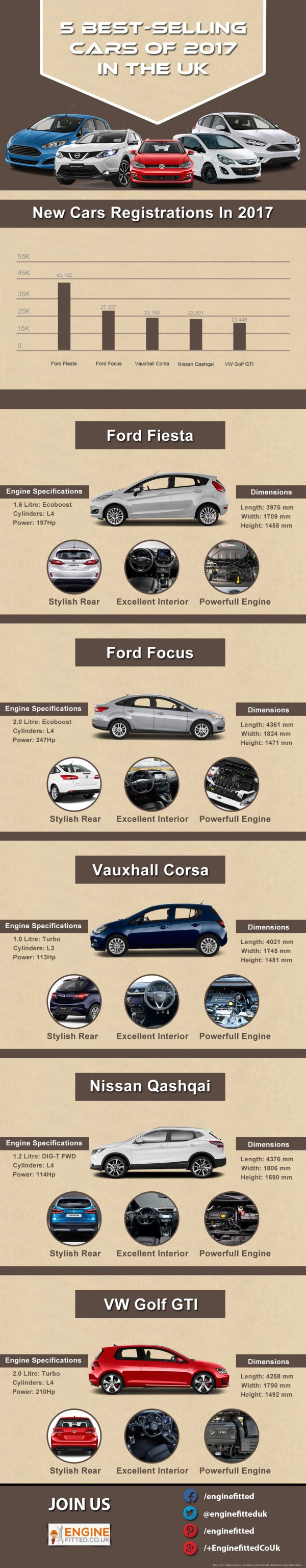 5-Best-Selling-Cars-Of-2017-In-The-UK-infographic-galleryr