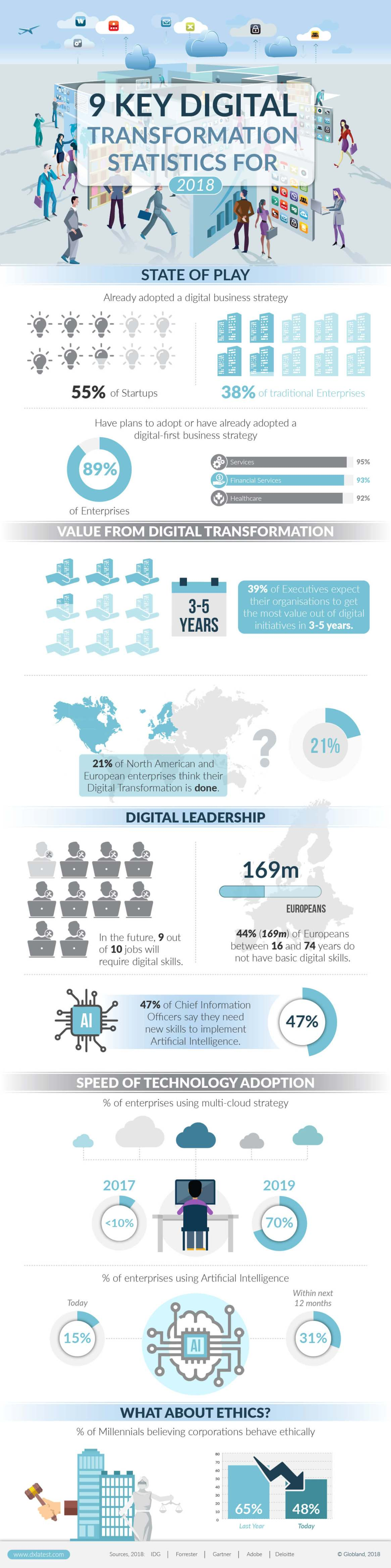 9 Key Digital Transformation Statistics for 2018