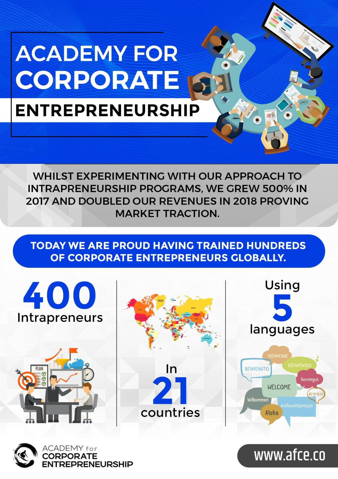 9 Lessons Learnt from Developing 400 Intrapreneurs