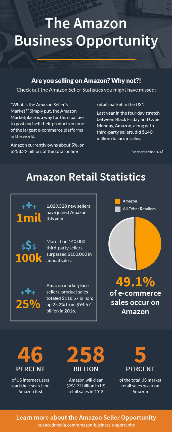 The Amazon Business Opportunity
