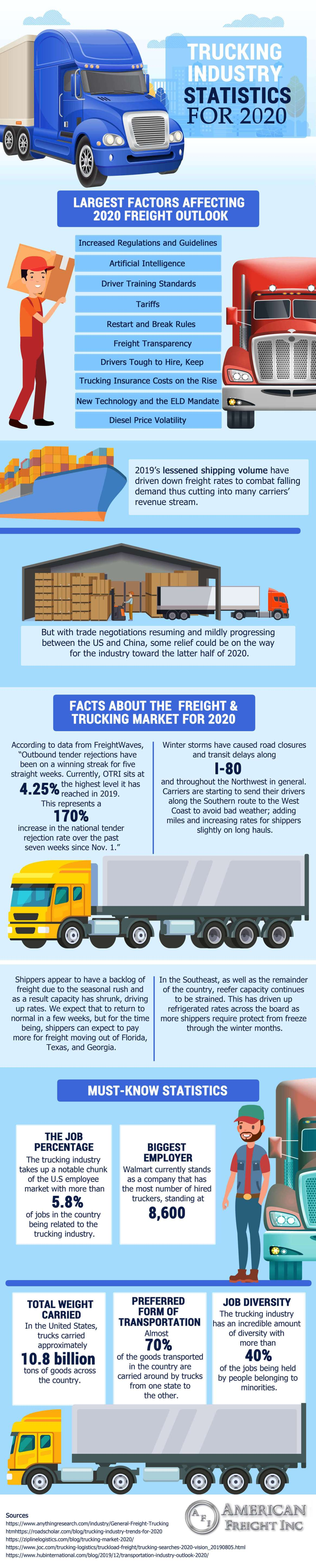 American Trucking Industry Statistics For 2020