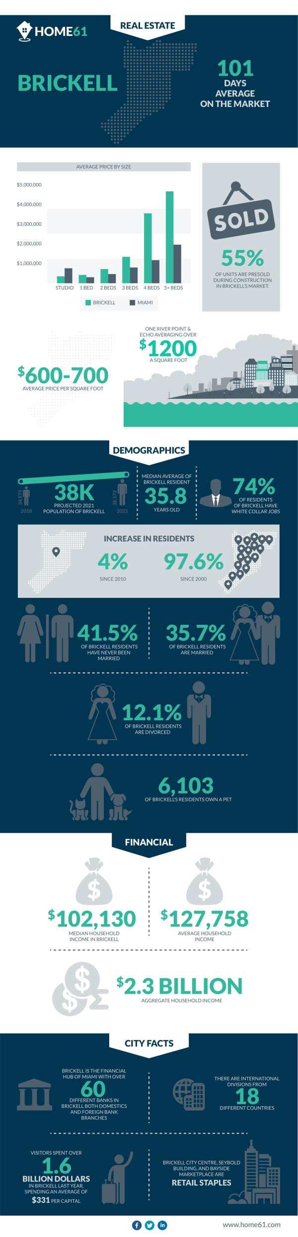 Brickell_Infographic-1
