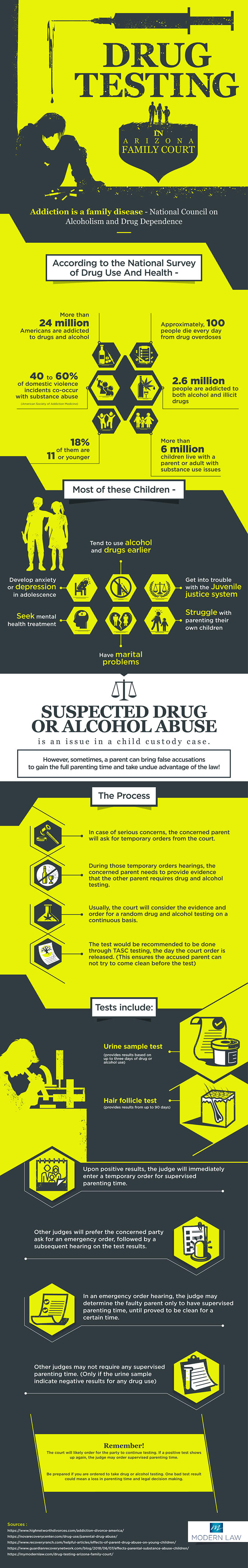 Drug Testing in Arizona Family Court