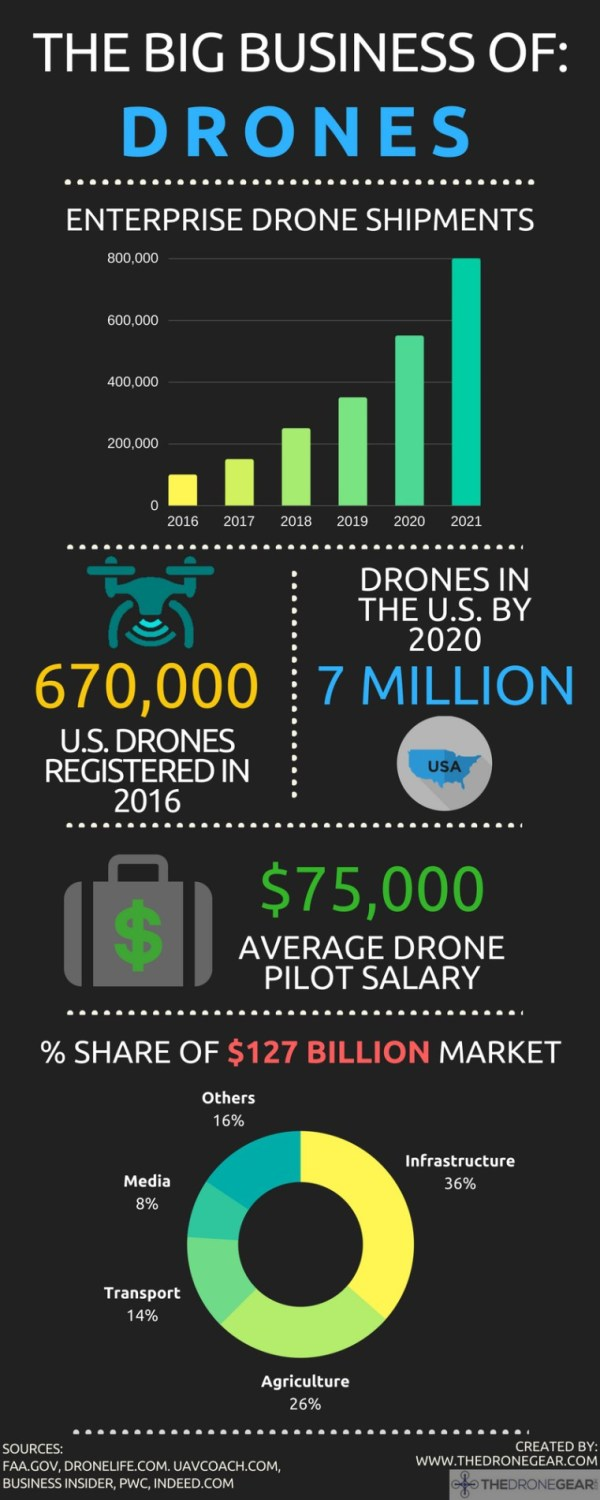 Drone-Market-infographic