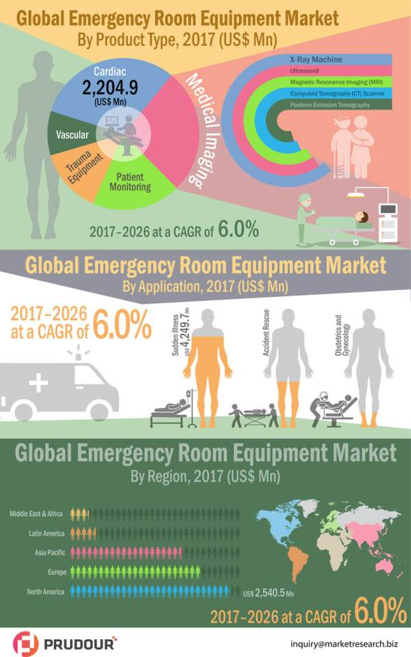 Emergency-Room-Equipment-Market-infographic