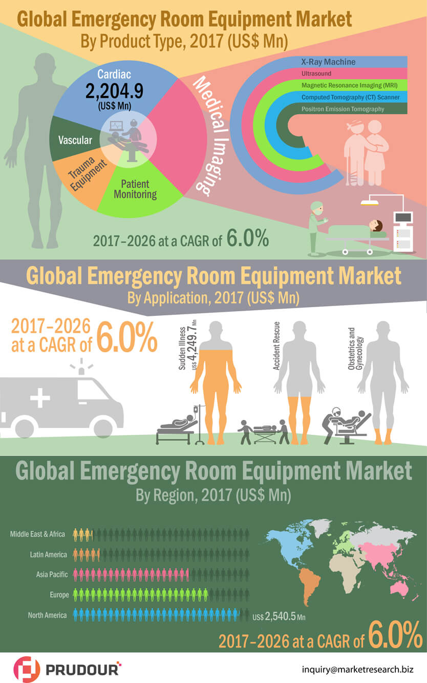 Worldwide Emergency Room Equipment Market expected to reach US$ 39,792.8 Mn in 2026