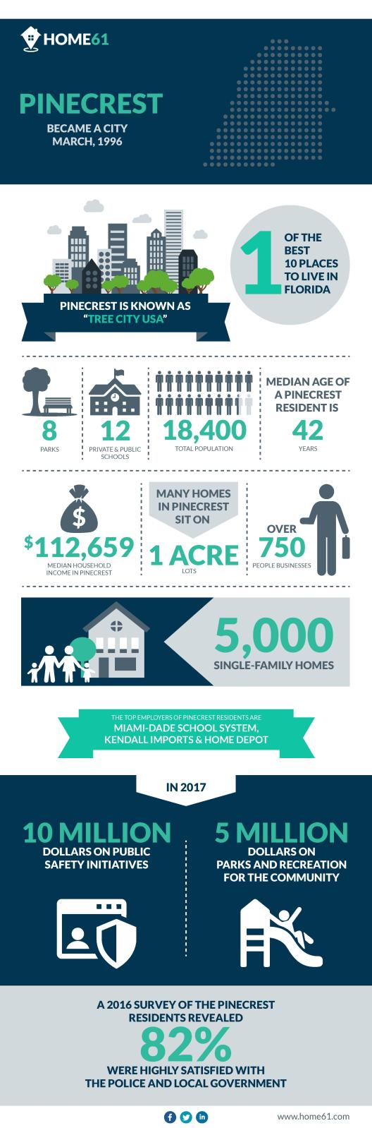 Everything You Need To Know About Pinecrest