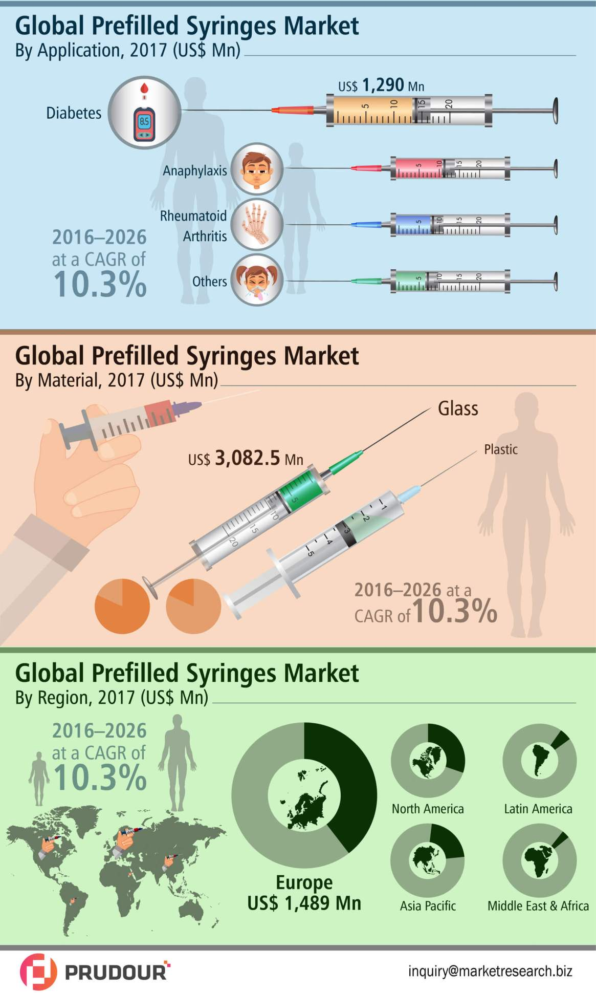 2026 US$ US$ 9,000 Mn: Global Prefilled Syringes Market is expected to reach US$ US$ 9,000 Mn in 2026