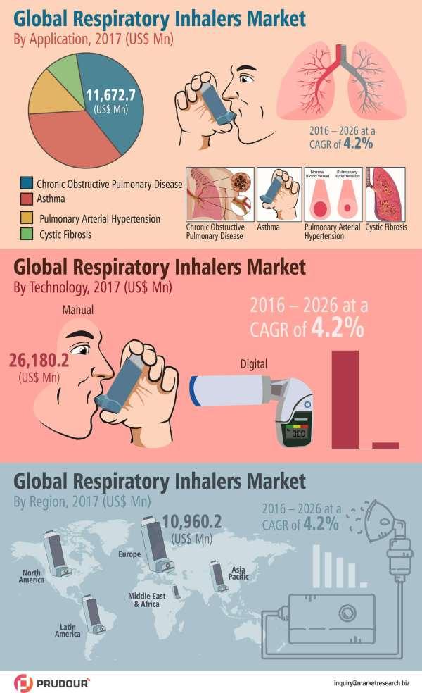 Global-Respiratory-Inhalers-Market-infographic