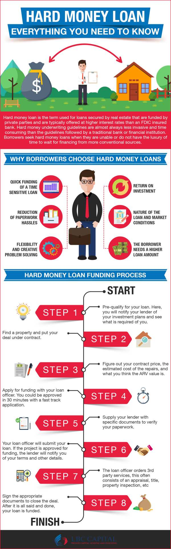 Hard_Money_Loans