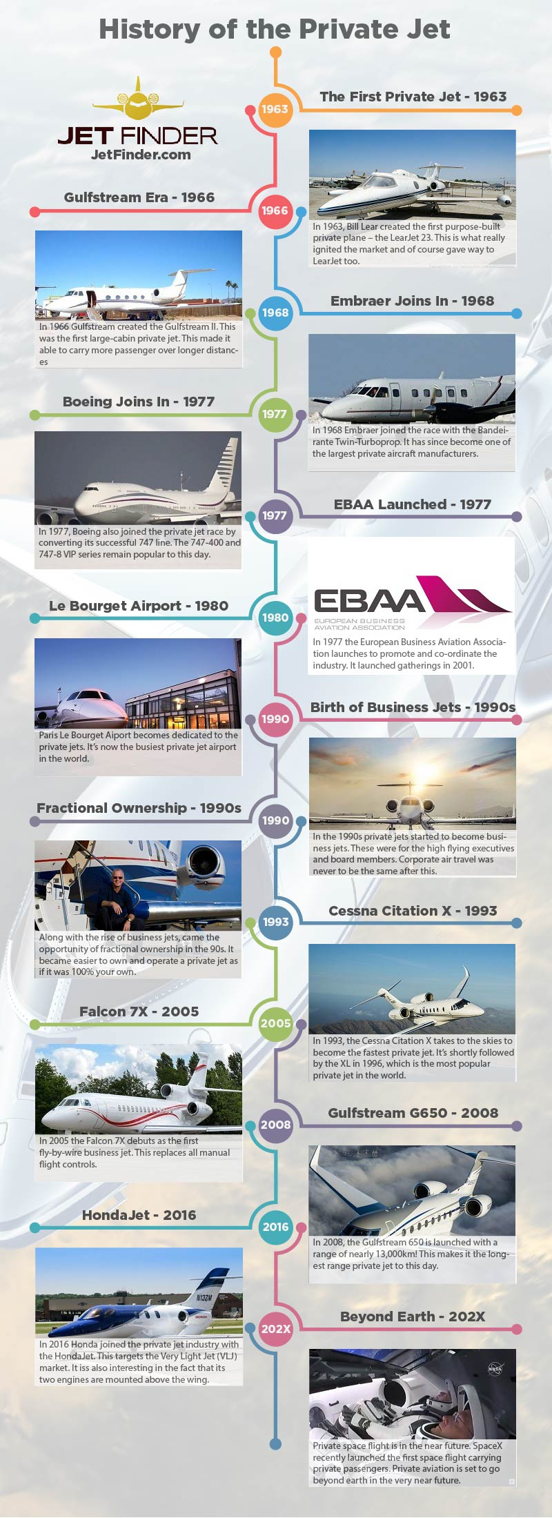 History of the Private Jet