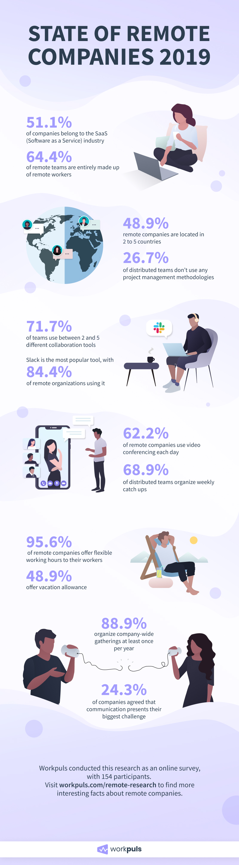 State of Remote Companies 2019