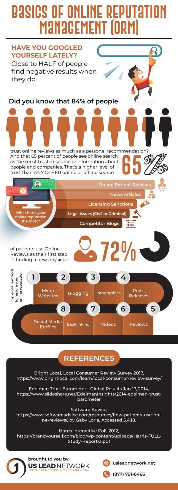 ORM-Infographic