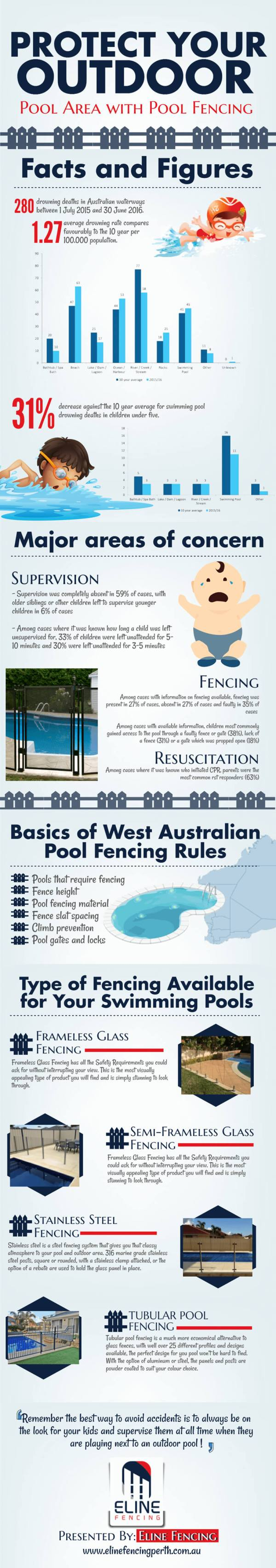 Protect-your-Outdoor-Area-with-Pool-Fencing-Infographic