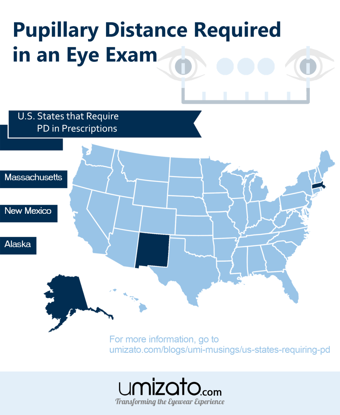 Pupillary Distance (PD) Required in US States
