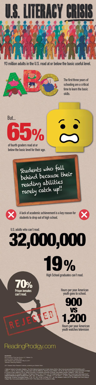 US literacy crisis