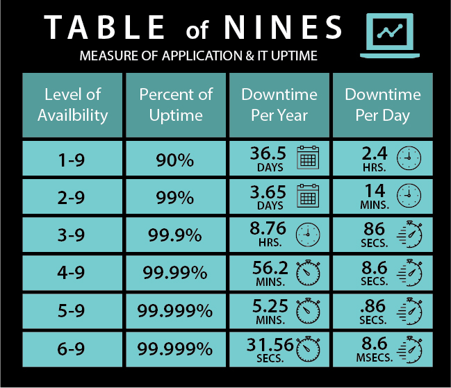 Table of Nines for Application Uptime and Availibility