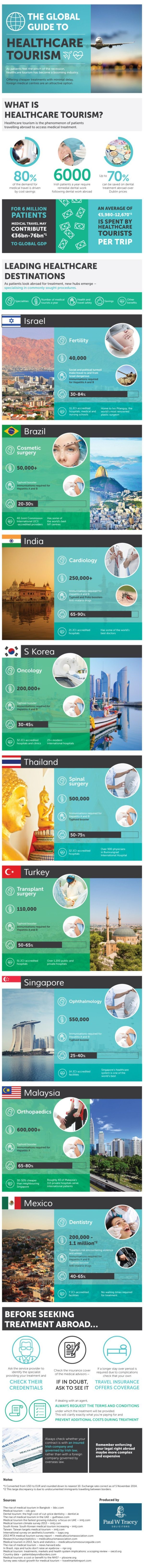 The-global-guide-to-healthcare-tourism-infographic