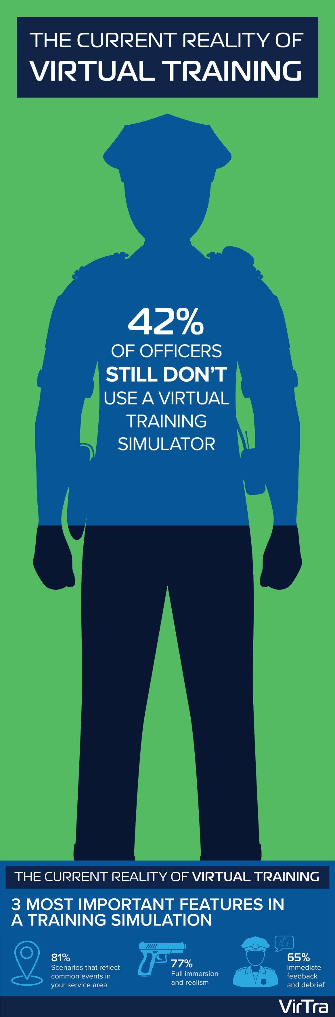 The Current Reality of Virtual Training