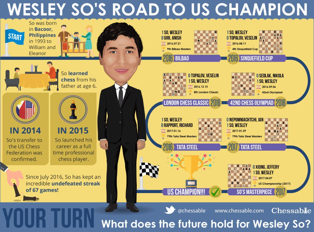 Wesley So has Become the New US Chess Champion