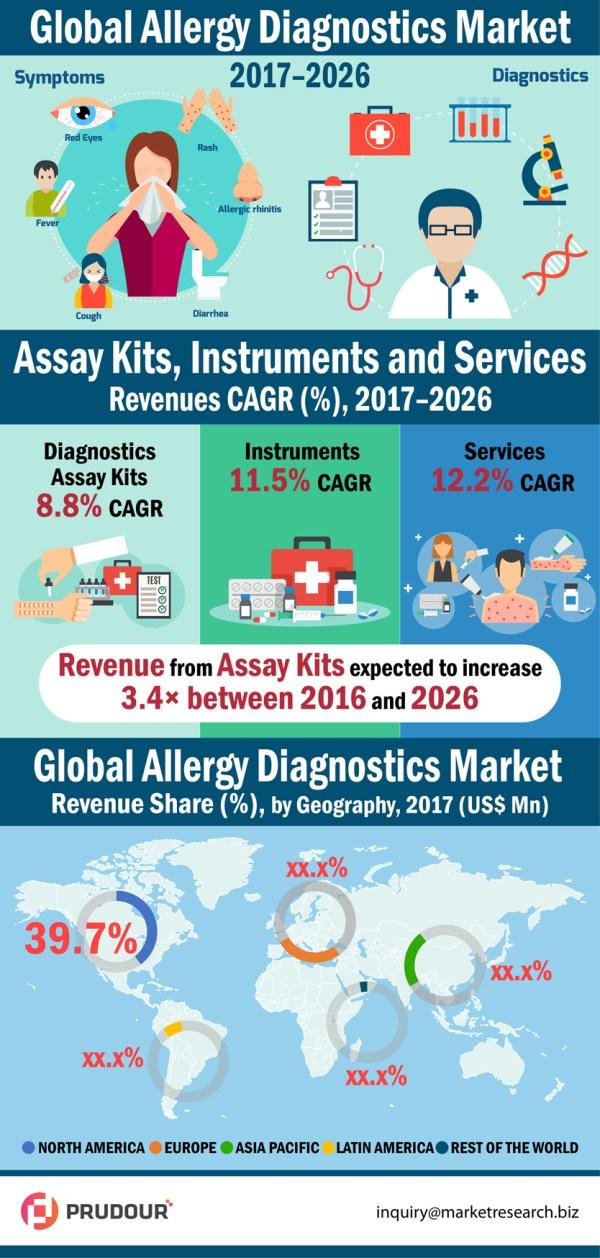 allergy-diagnostics-market-infographic-resized