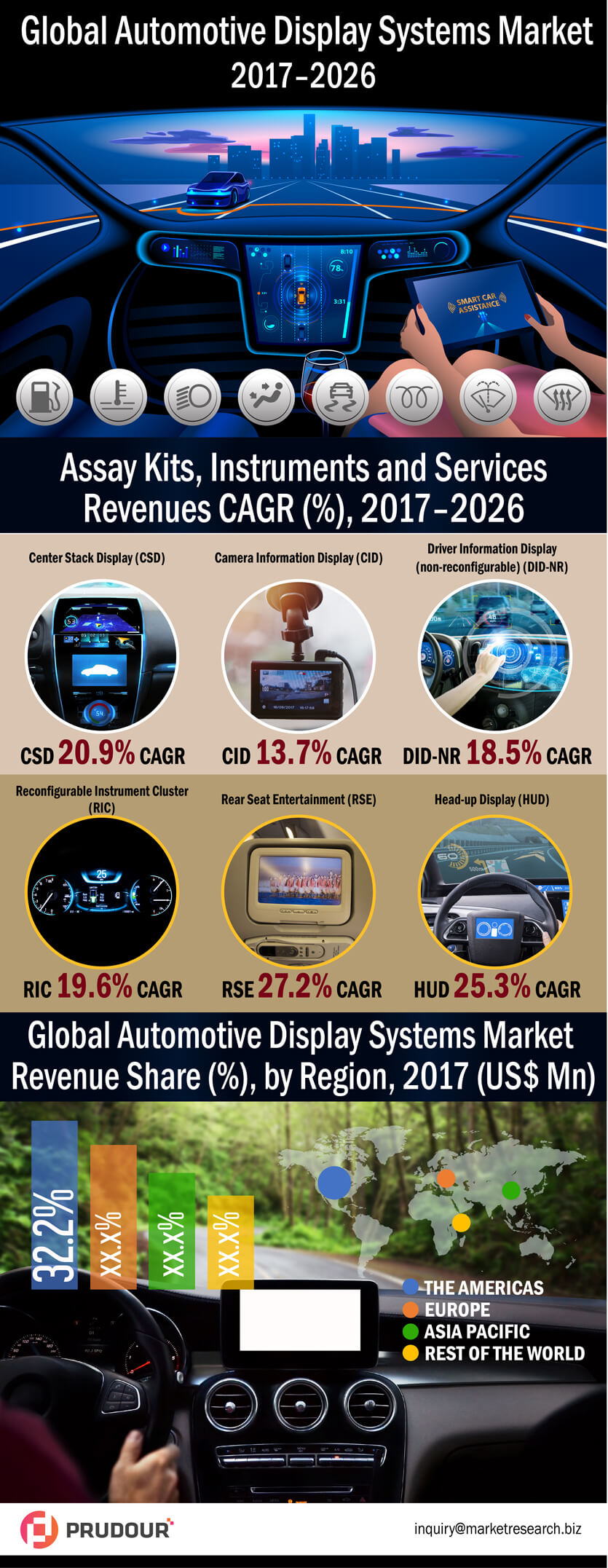 2026 US$ 1,01,427.2 Mn: Global Automotive Display System Market is expected to reach US$ 1,01,427.2 Mn in 2026