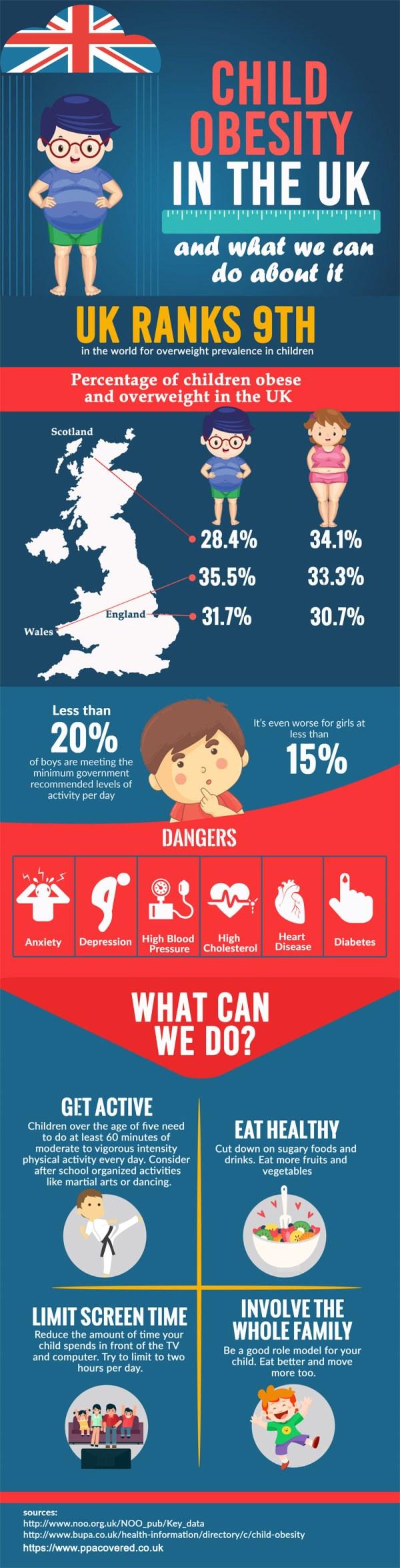 childhood-obesity-UK