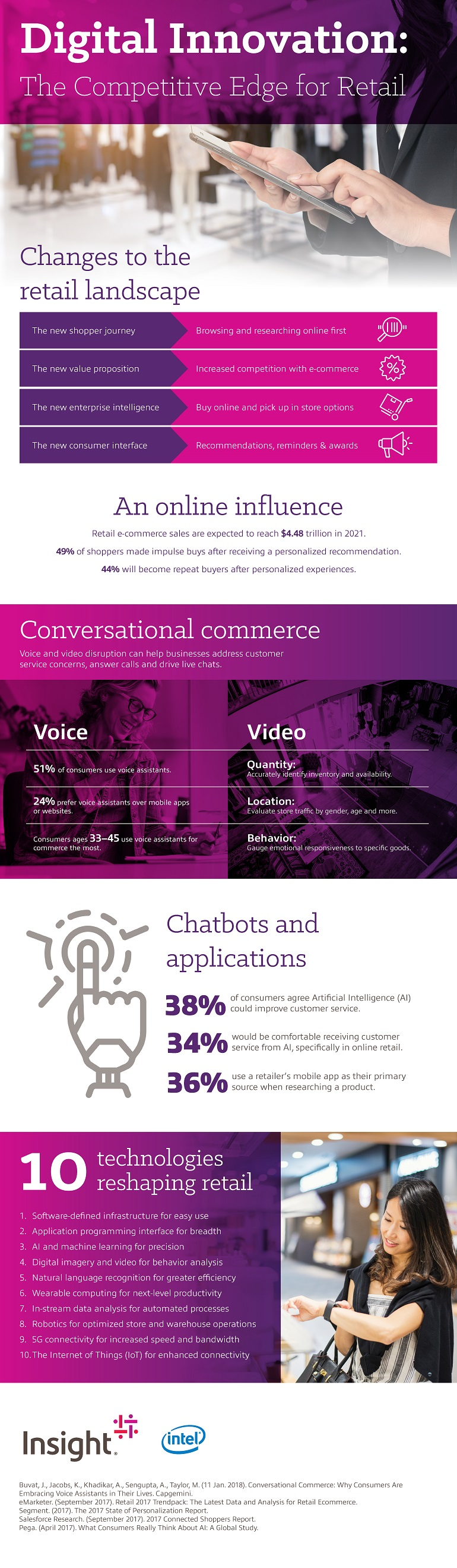 Digital Innovation: The Competitive Edge for Retail