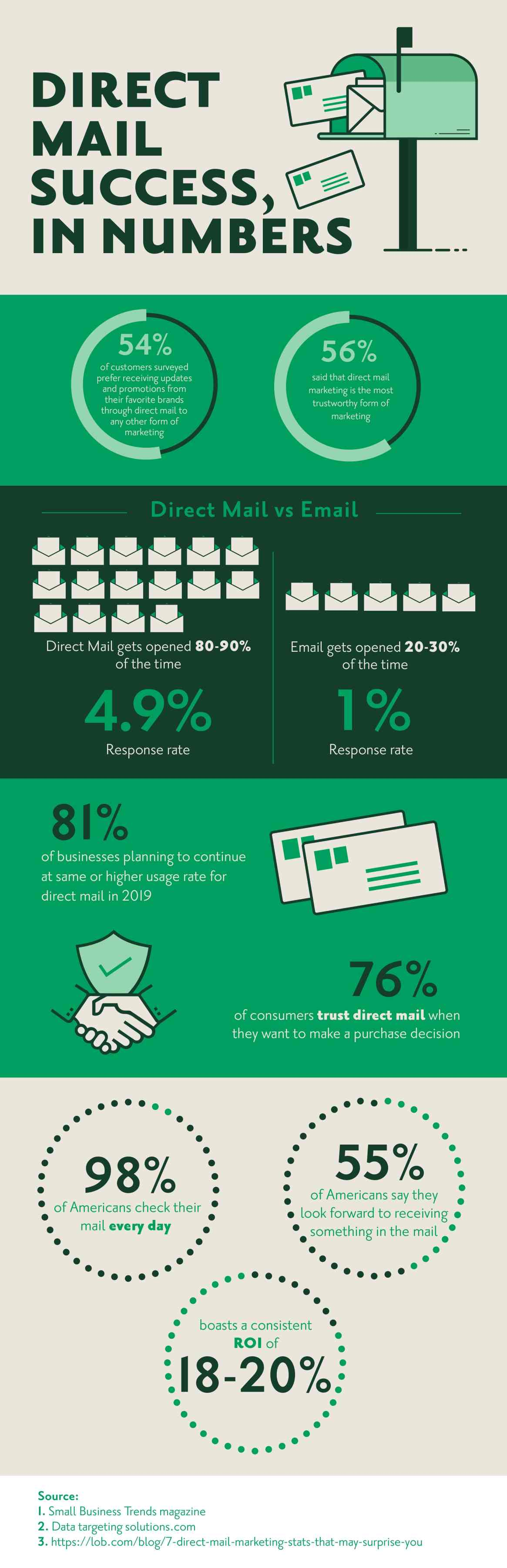 Direct Mail Success In Numbers