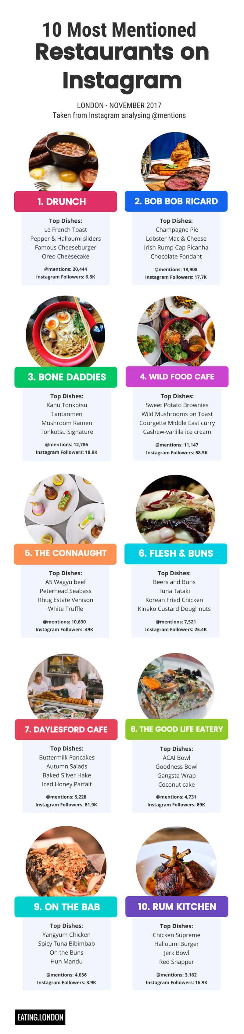 10 Most Mentioned Restaurants on Instagram