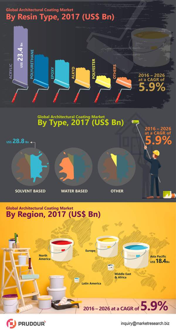 global-architectural-coating-market-infographic