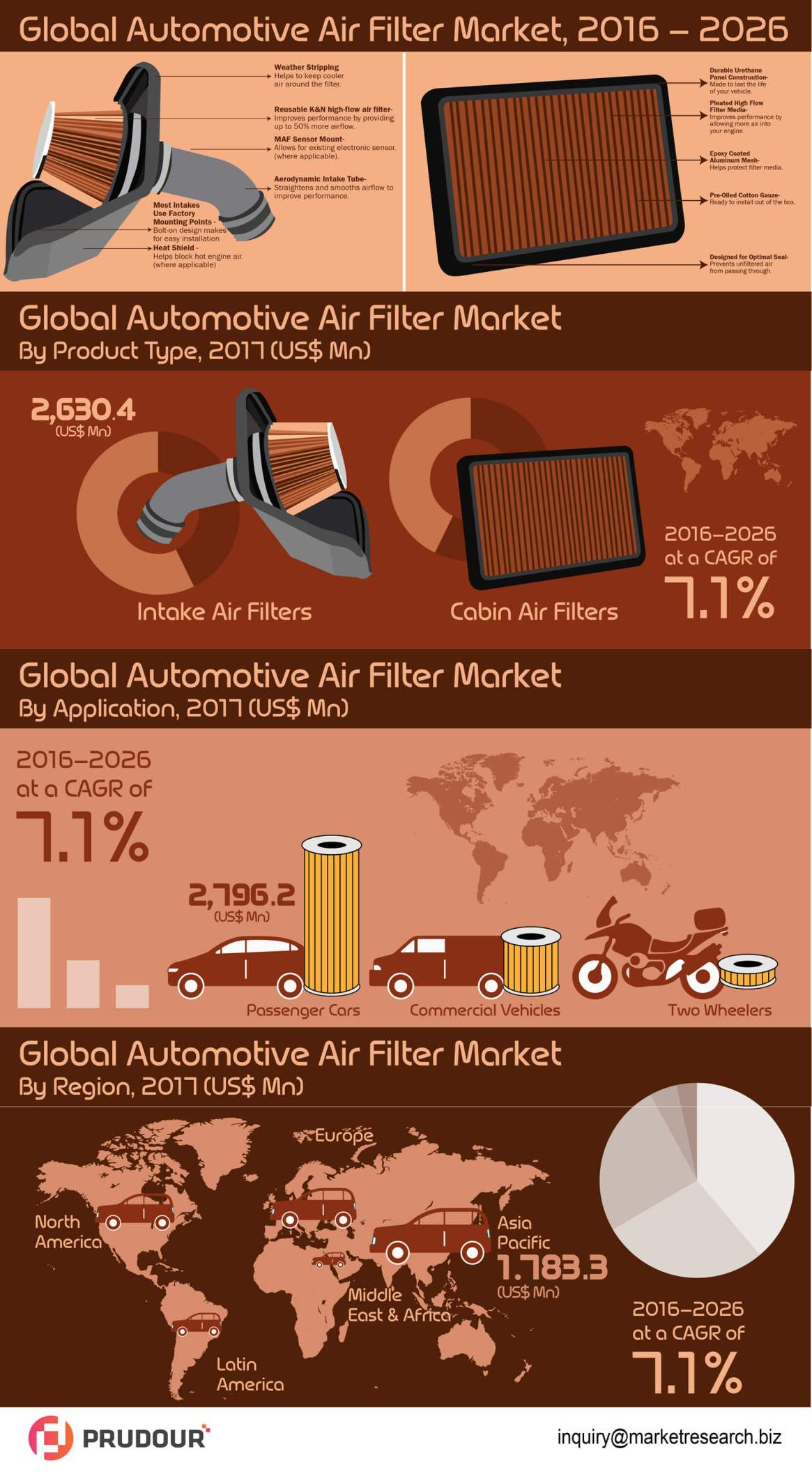 To Register CAGR Of 7.1%: Global Automotive Air Filter Market about to hit CAGR of 7.1% from 2017 to 2026