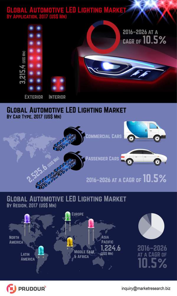 global-automotive-led-lighting-market-infographic