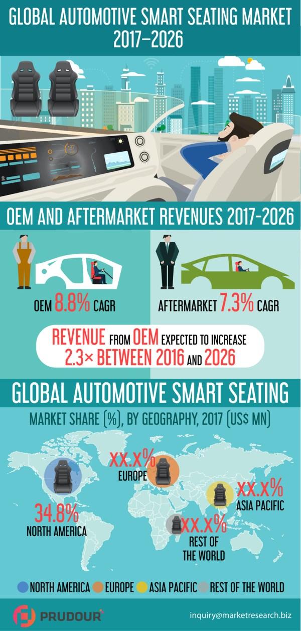 global-automotive-smart-seating-resized