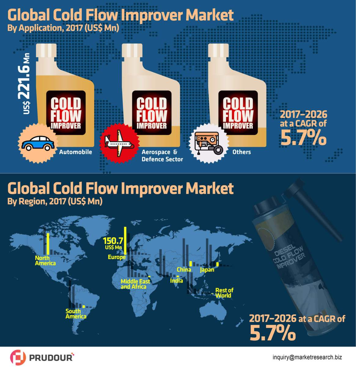 Worldwide Cold Flow Improver Market Is Expected To Reach US$ 1.9 Bn in 2021
