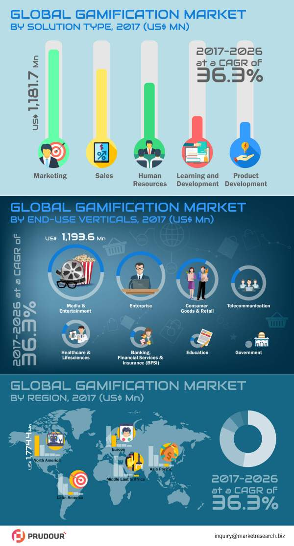 global-gamification-market-infographic
