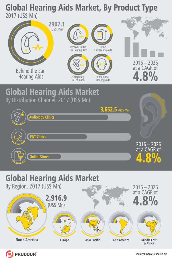 global-hearing-aids-market-infographic-infographic