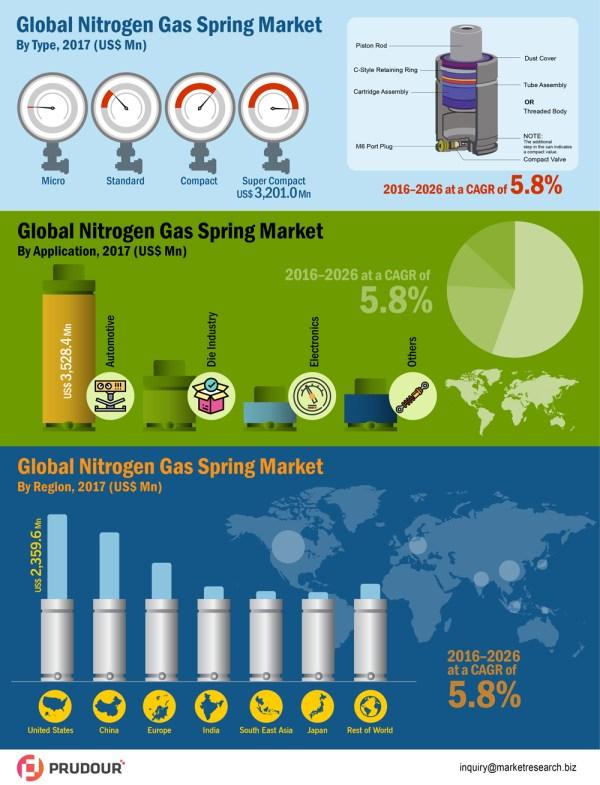 global-nitrogen-gas-springs-market-infographic