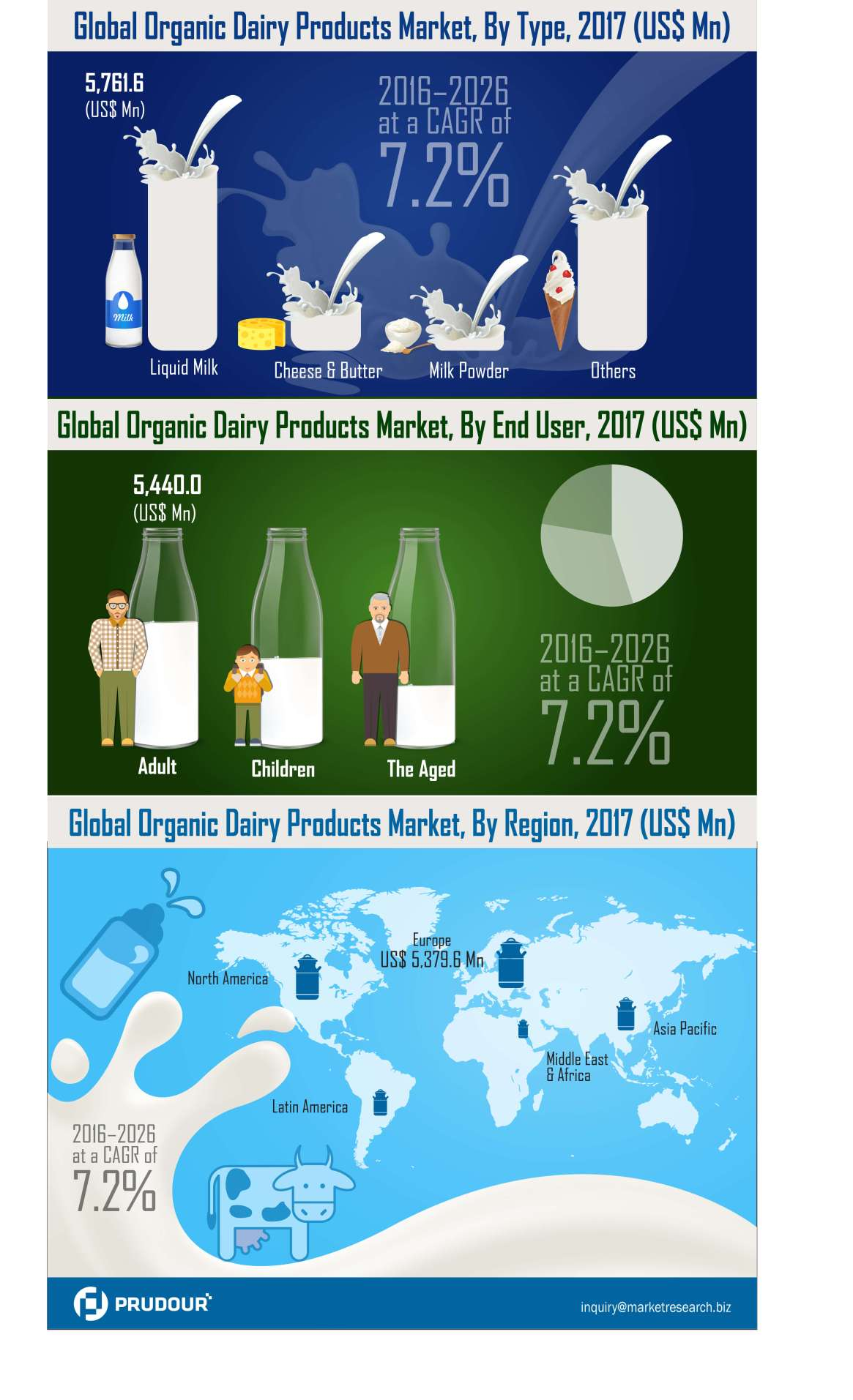 Organic Dairy Products Market Witnessed CAGR of Over 7.2% During 2017-2026