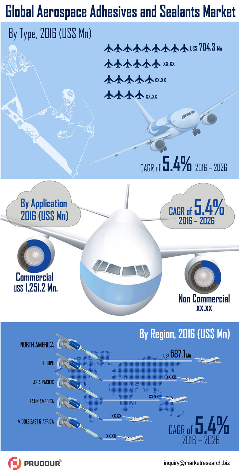 (2017–2021): Worldwide Aerospace Adhesives and Sealants Market Will Hit US$ 10,898.9 Mn, Five-Year Cumulative Revenue