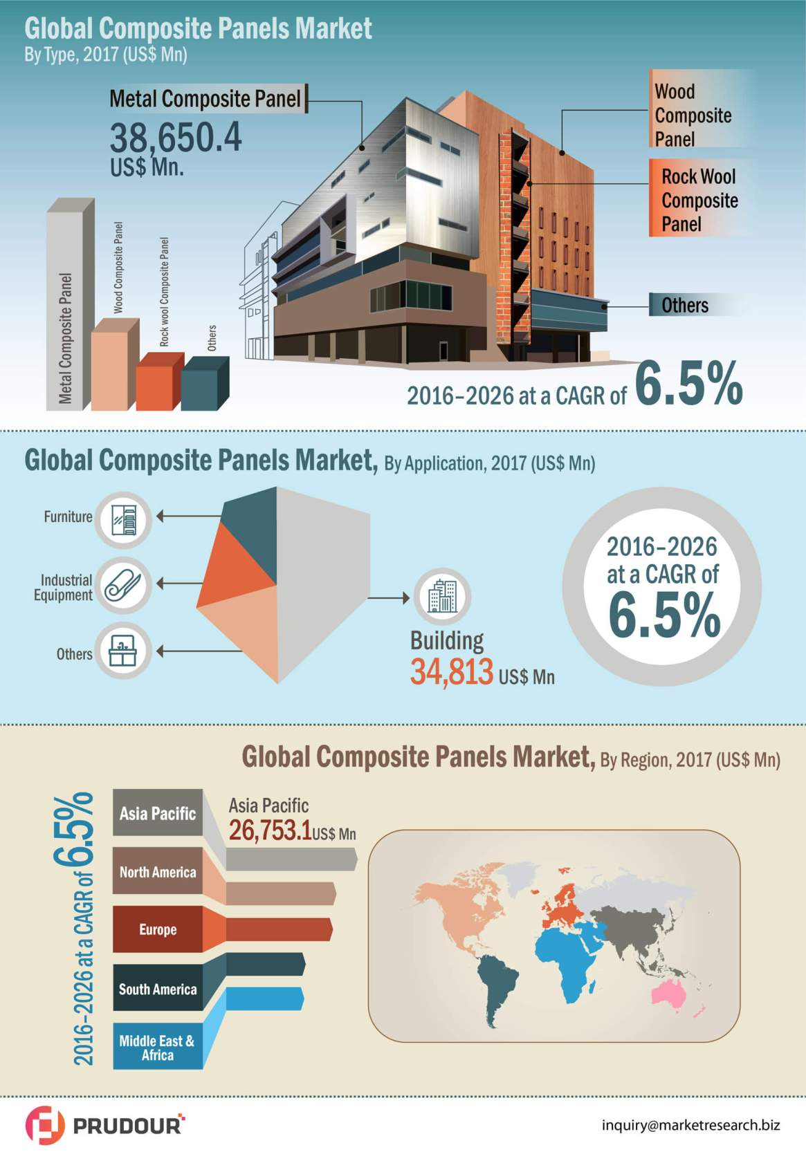 Global Composite Panel Market Revenue expected to increase US$ 2,19,429.8 Mn between 2016-2026