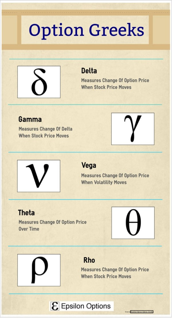 option-greeks-Infographic