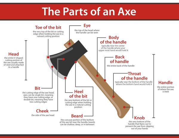 parts-of-an-axe-infographic