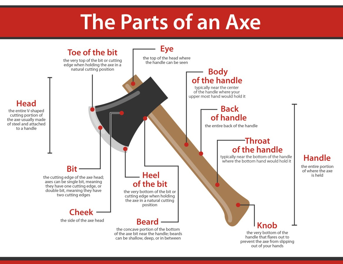 The Parts of an Axe