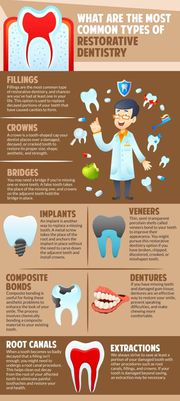 restorative-dentistry-procedures-infographic