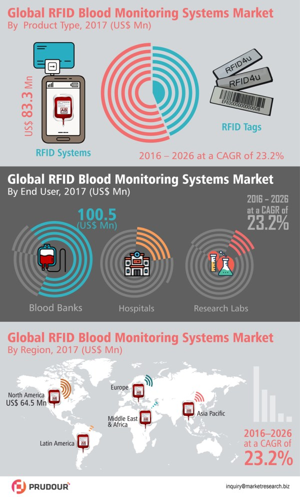 rfid-blood-monitoring-systems-market-infographic