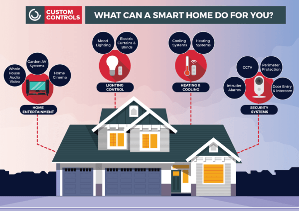 smart-home-01-1075x760