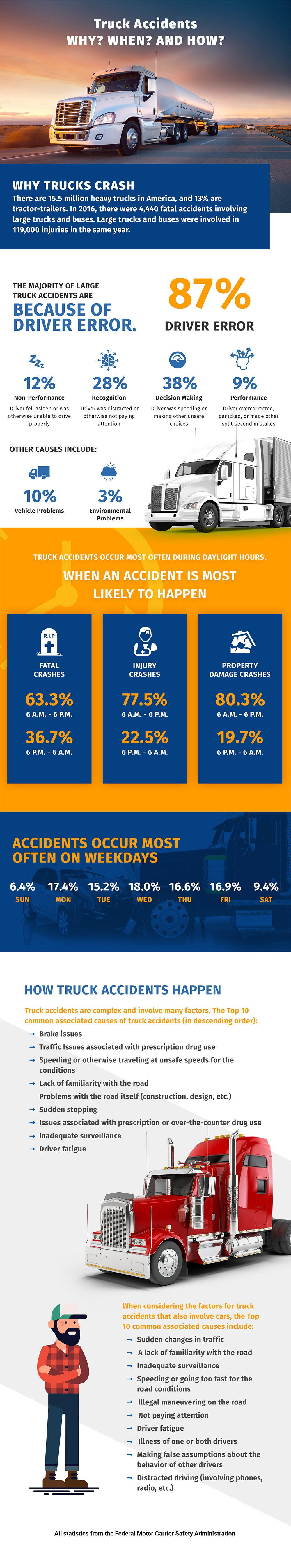 Truck Accidents. Why? When? And How?